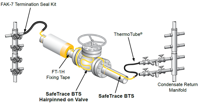 Thermon Safetrace Bts Steam Tracer Thermon Africa