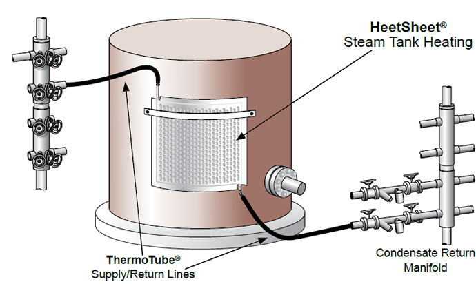 Typical tank heating system using Thermon HeetSheet